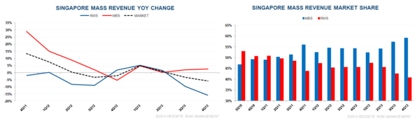 SINGAPORE Q4 WAS ONE TO FORGET - 5