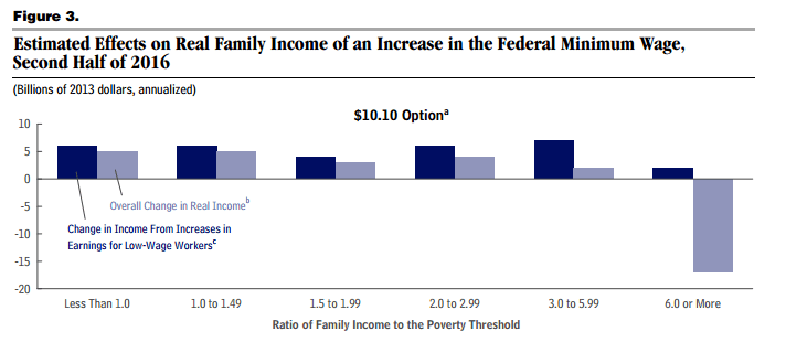 LOSE-LOSE?  WAGE INFLATION & LABOR'S BAD BANK - CBO Income Transfer