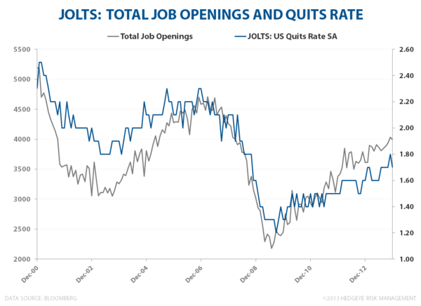 LOSE-LOSE?  WAGE INFLATION & LABOR'S BAD BANK - JOLTS    Quits and Openings