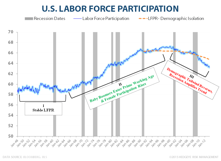 LOSE-LOSE?  WAGE INFLATION & LABOR'S BAD BANK - LFPR HE