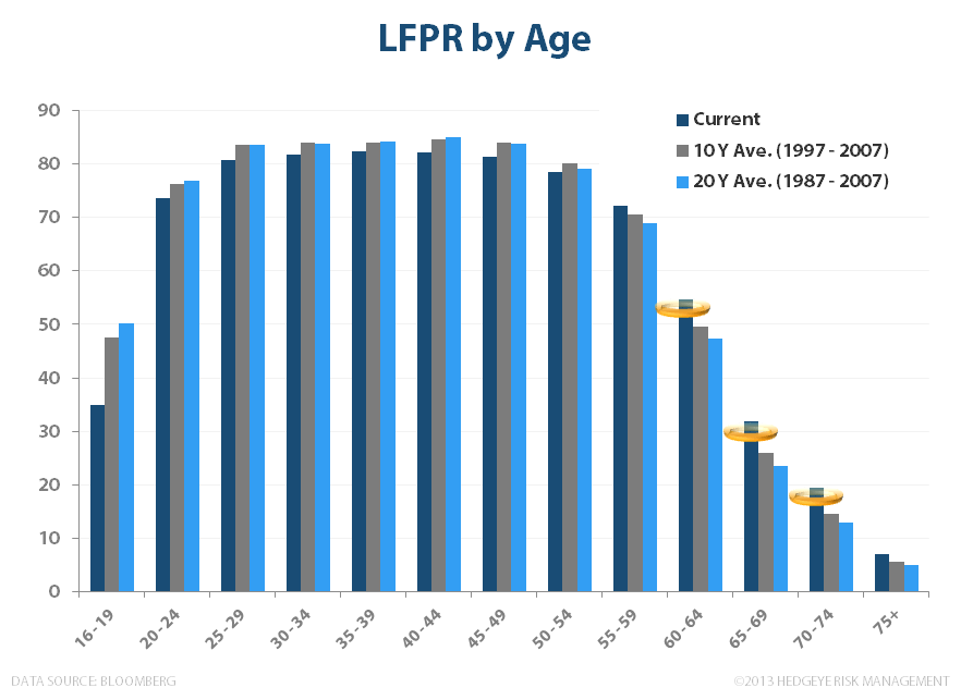 LOSE-LOSE?  WAGE INFLATION & LABOR'S BAD BANK - LFPR by age