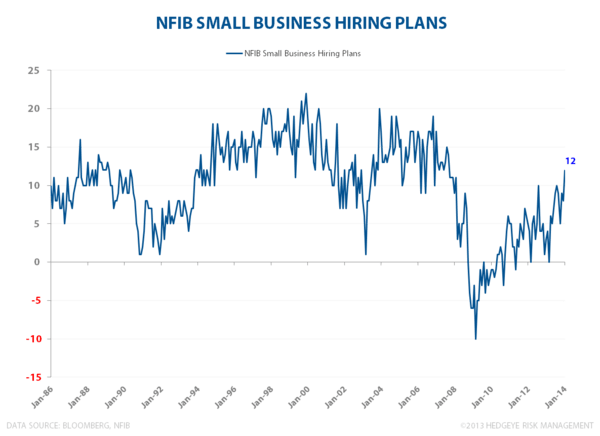 LOSE-LOSE?  WAGE INFLATION & LABOR'S BAD BANK - NFIB Hiring Plans