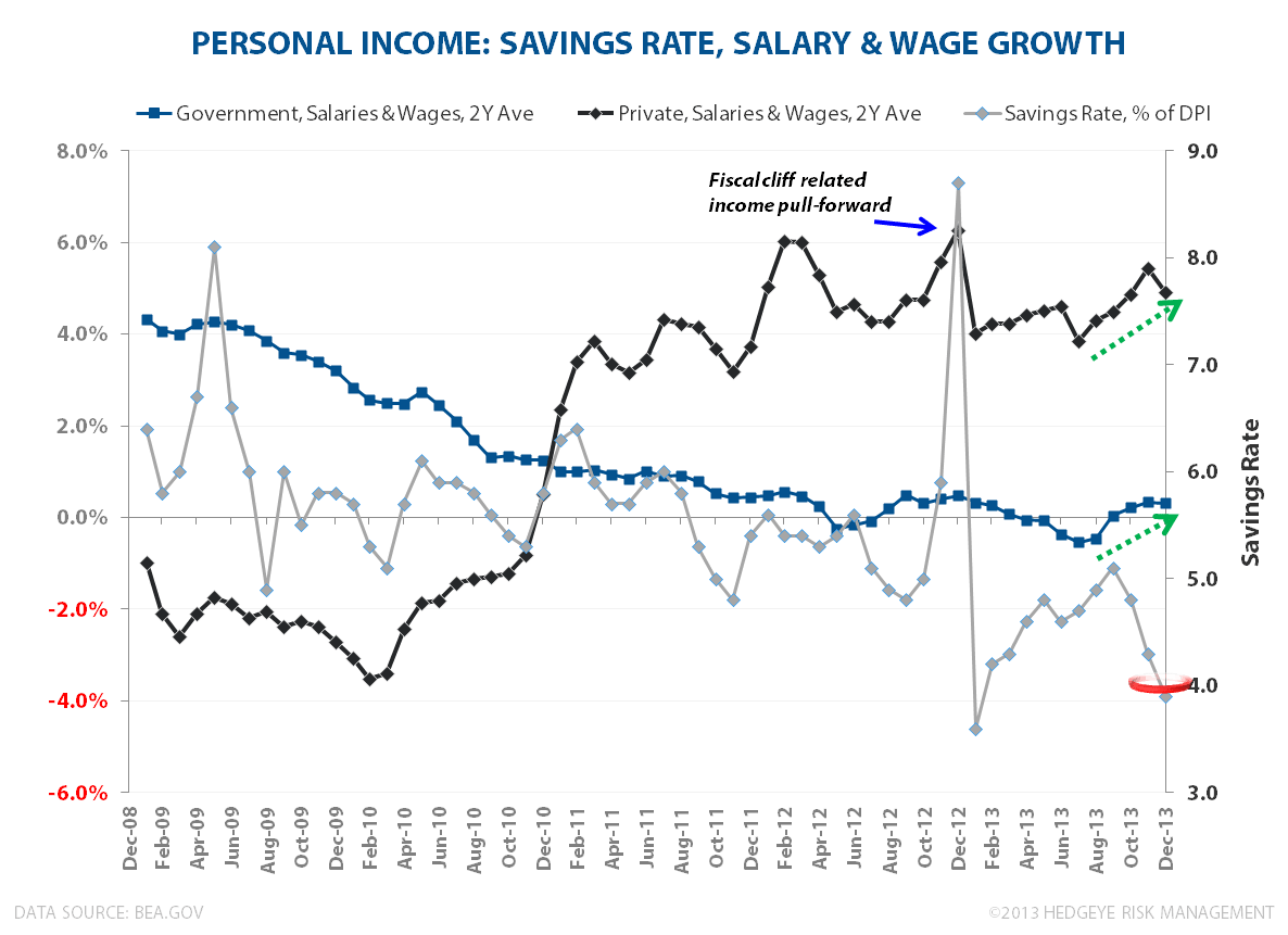 LOSE-LOSE?  WAGE INFLATION & LABOR'S BAD BANK - Private Sector Salaries   Wages