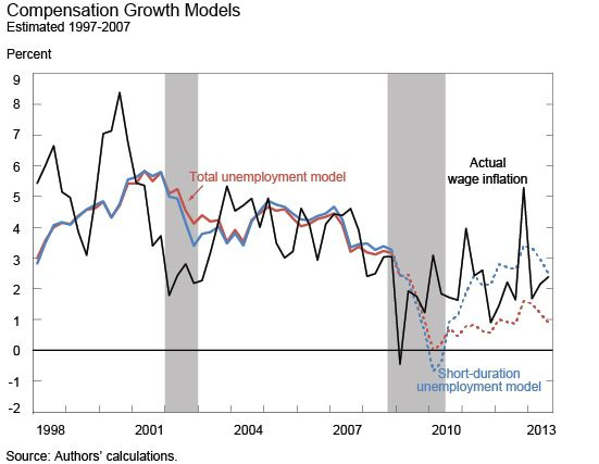 LOSE-LOSE?  WAGE INFLATION & LABOR'S BAD BANK - Wage Unemployed Duration