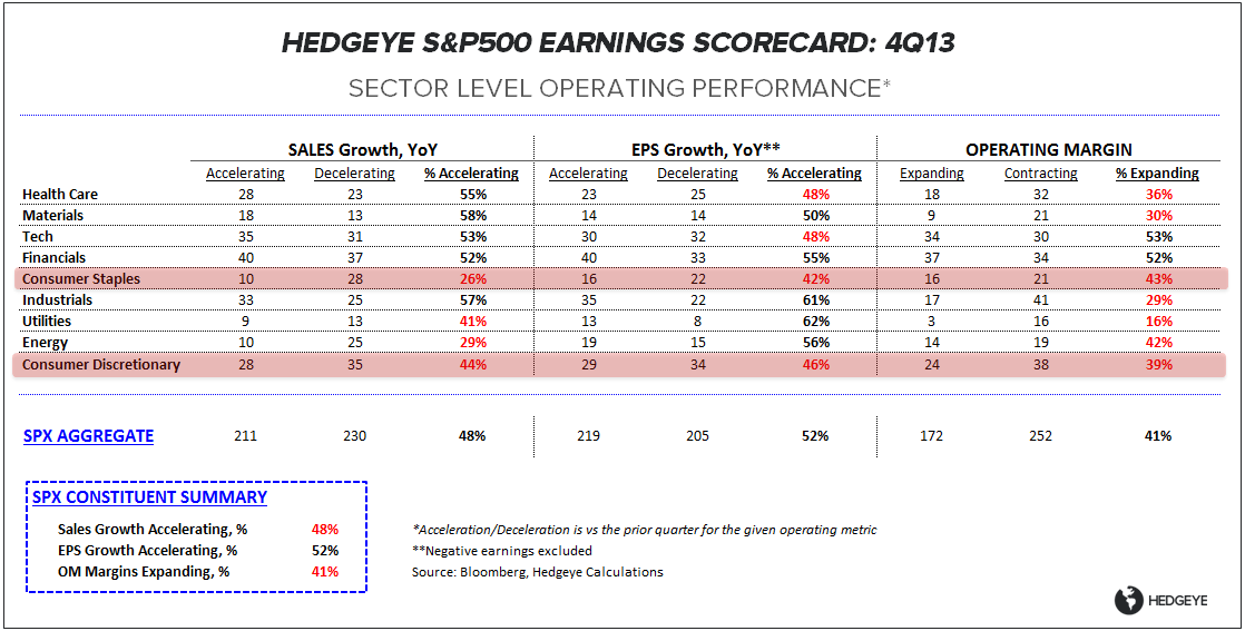 CONSUMER COMEDOWN:  4Q13 EARNINGS SCORECARD - ES OP Table 022114