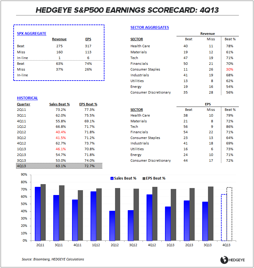CONSUMER COMEDOWN:  4Q13 EARNINGS SCORECARD - ES Table 022114