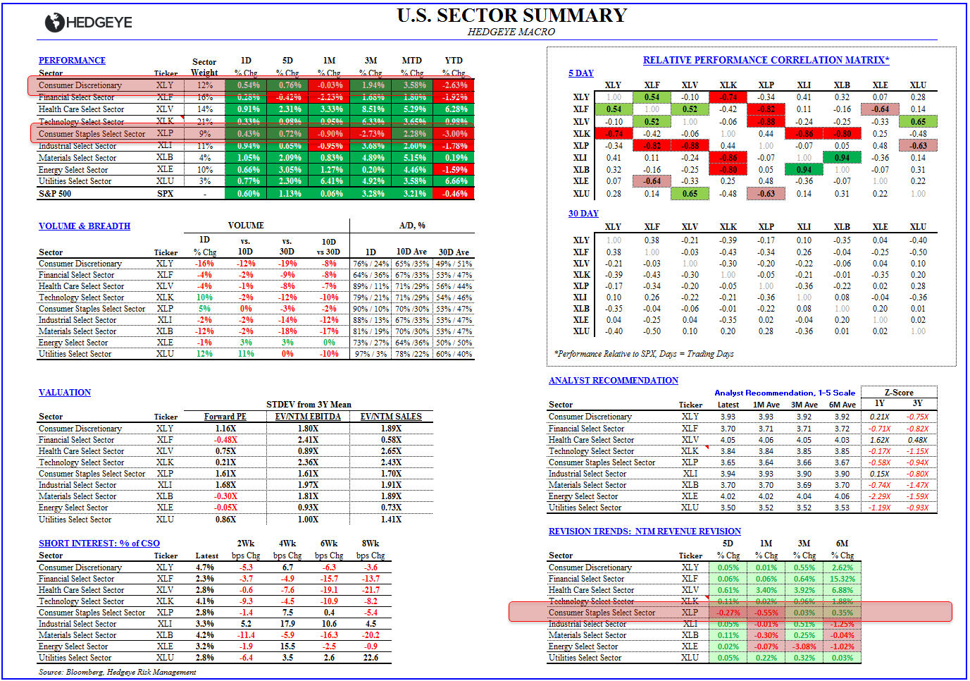 CONSUMER COMEDOWN:  4Q13 EARNINGS SCORECARD - Sector Summary 022014