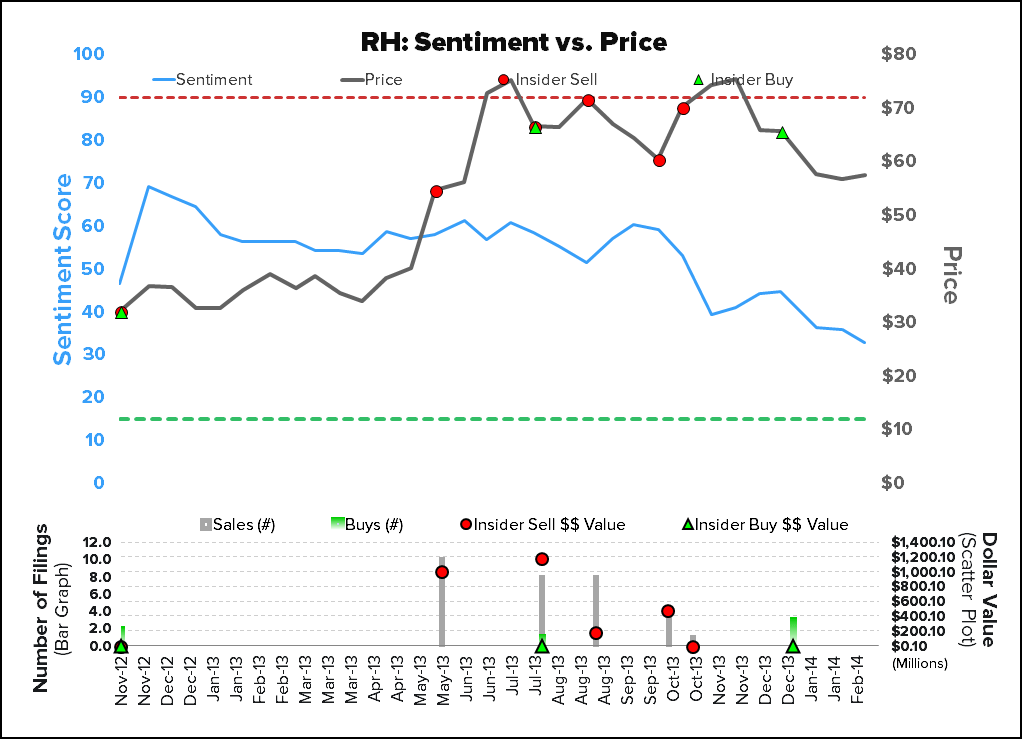 INVESTING IDEAS NEWSLETTER - RH sentiment