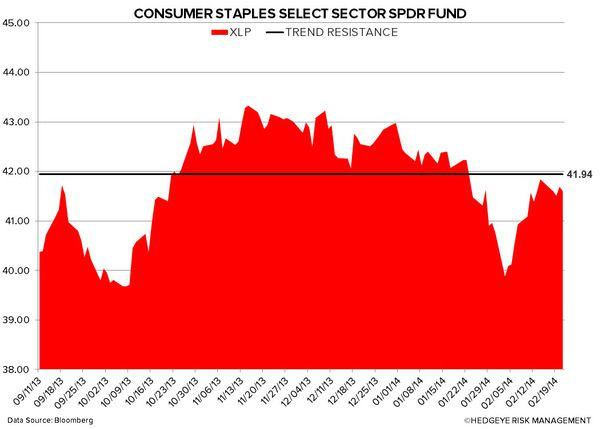 Just Charts: Staples Dog Do - 2
