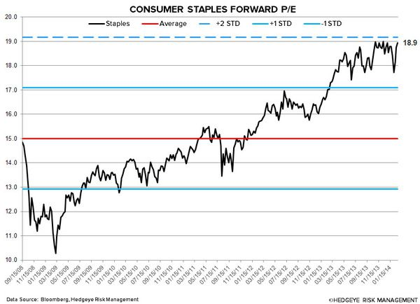 Just Charts: Staples Dog Do - 3