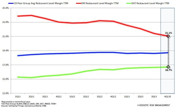 STOP THE RED LOBSTER SPINOFF - dri chart2