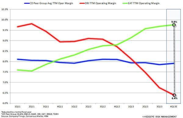 STOP THE RED LOBSTER SPINOFF - dri chart3