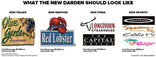 STOP THE RED LOBSTER SPINOFF - drichart1