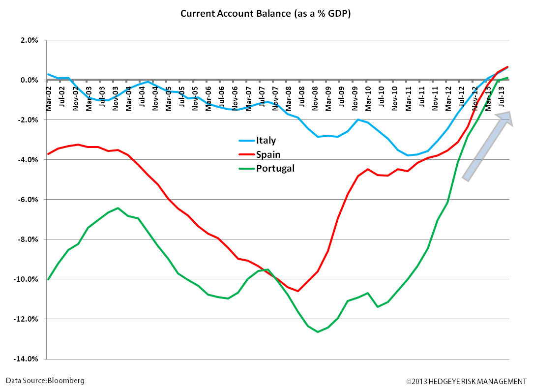 European Research & Policy Bullish; Quant Bullish - vv. current acct balance select