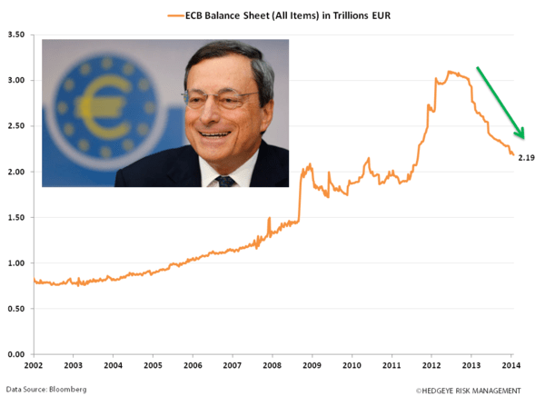 European Research & Policy Bullish; Quant Bullish - vv. ecb balance sheet