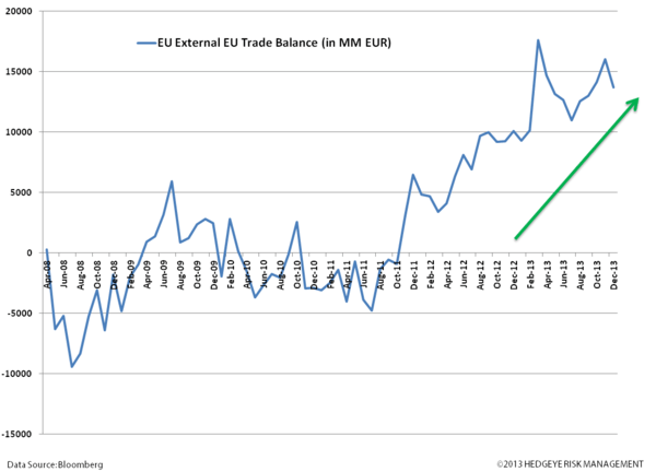 European Research & Policy Bullish; Quant Bullish - vv. euroz trade balance