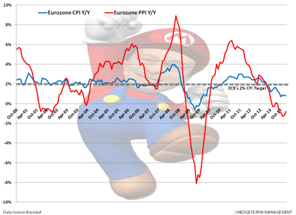 European Research & Policy Bullish; Quant Bullish - vv. eurozone cpi