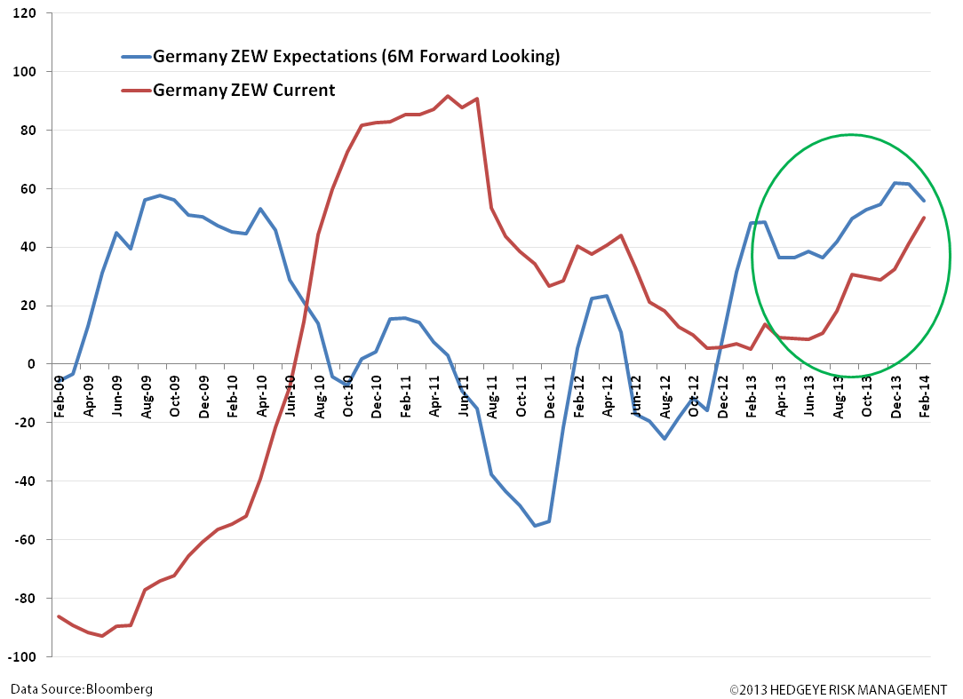 European Research & Policy Bullish; Quant Bullish - vv. germany zew