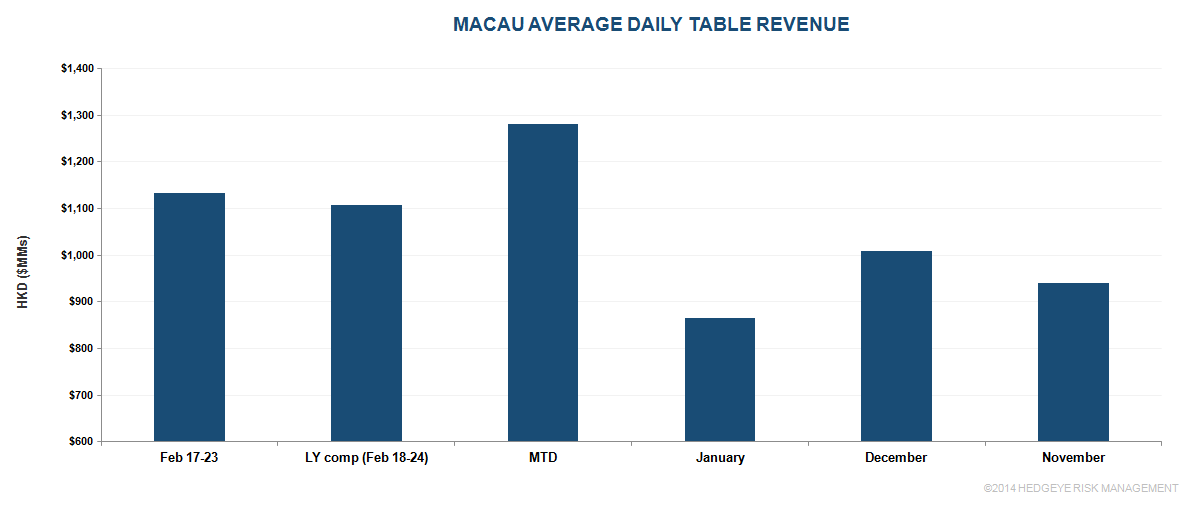 MACAU: ANOTHER STRONG WEEK BUT COULD IT BE THE LAST FOR A WHILE? - ff