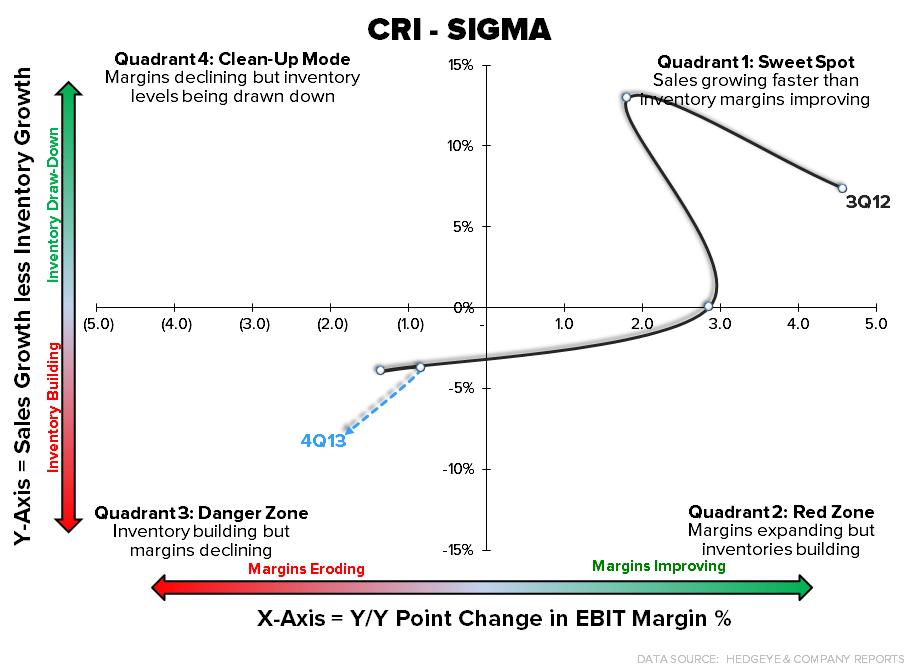 Retail Callouts (2/26): CRI, TGT, ANF, UA, JCREW IPO?  - chart5 2 26