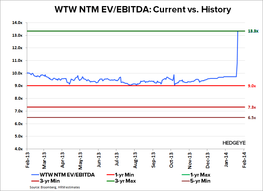 WTW: Why We're Still Short - WTW   EV Bands 2 26 14