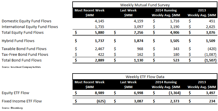 ICI Fund Flow Survey - Solid Equity Inflow into Both Mutual Funds and ETFs - ICI chart 1