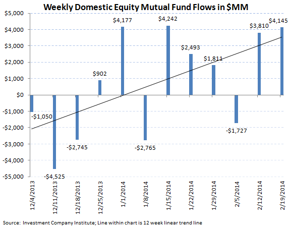 ICI Fund Flow Survey - Solid Equity Inflow into Both Mutual Funds and ETFs - ICI chart 3