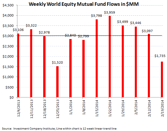 ICI Fund Flow Survey - Solid Equity Inflow into Both Mutual Funds and ETFs - ICI chart 4