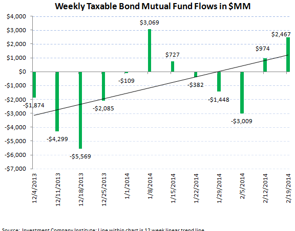 ICI Fund Flow Survey - Solid Equity Inflow into Both Mutual Funds and ETFs - ICI chart 5