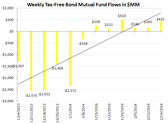 ICI Fund Flow Survey - Solid Equity Inflow into Both Mutual Funds and ETFs - ICI chart 6
