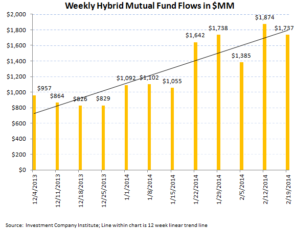ICI Fund Flow Survey - Solid Equity Inflow into Both Mutual Funds and ETFs - ICI chart 7