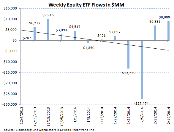 ICI Fund Flow Survey - Solid Equity Inflow into Both Mutual Funds and ETFs - ICI chart 8
