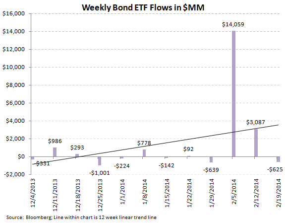 ICI Fund Flow Survey - Solid Equity Inflow into Both Mutual Funds and ETFs - ICI chart 9