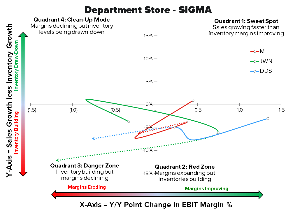 JCP: The Scoreboard Doesn't Lie - departmentstore sigma