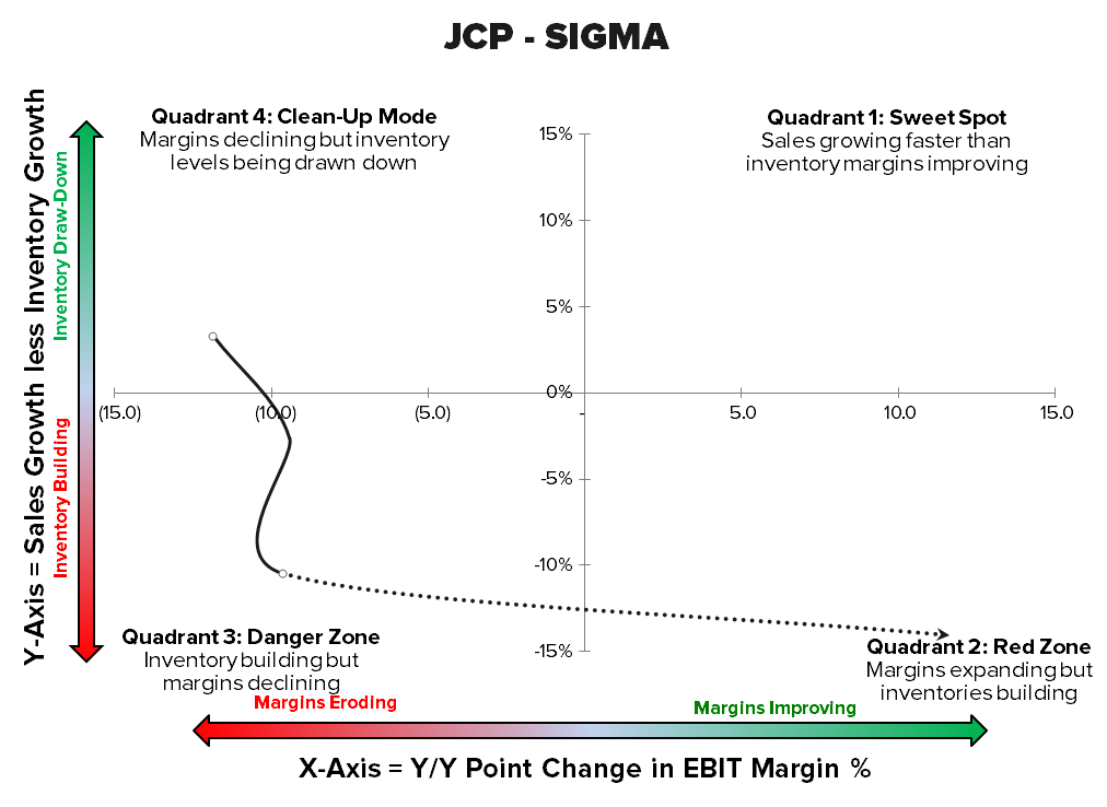 JCP: The Scoreboard Doesn't Lie - jcp sigma