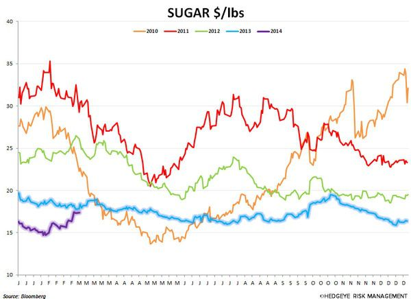2/28 COMMODITY CHARTBOOK - SUGAR