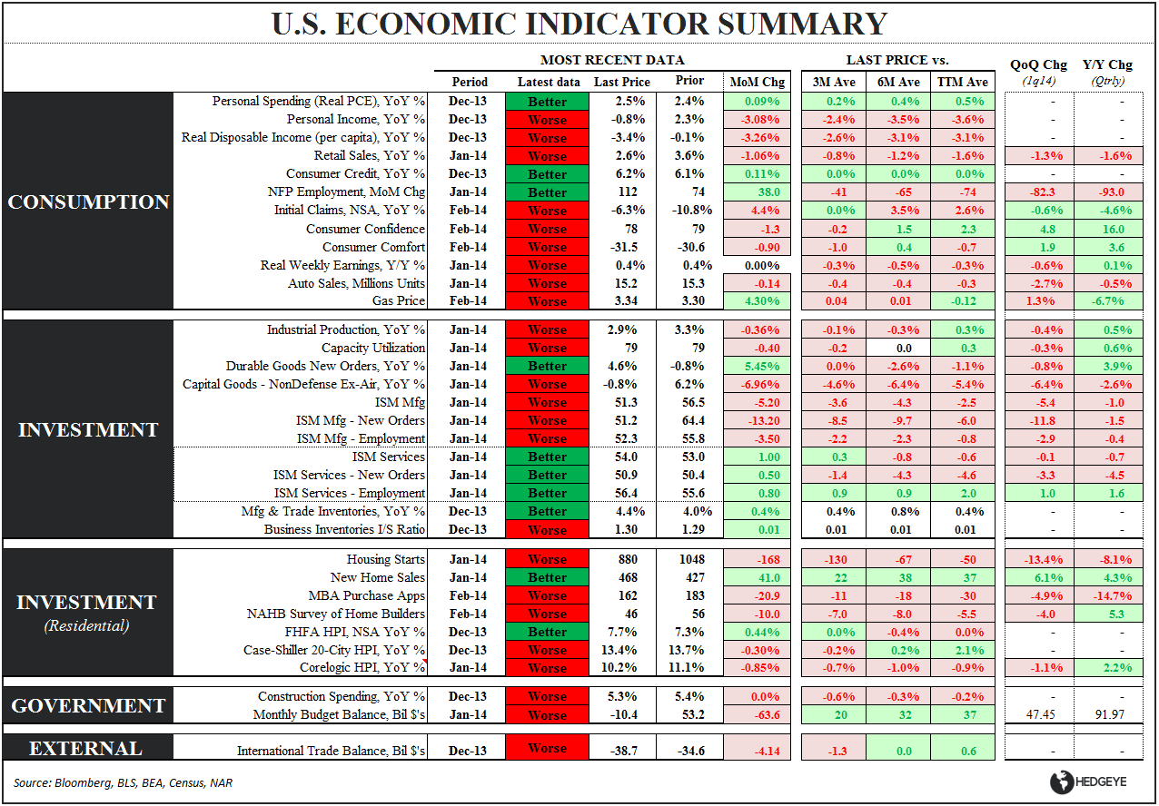 #GROWTHSLOWING:  4Q13 GDP - Eco Summary 022714