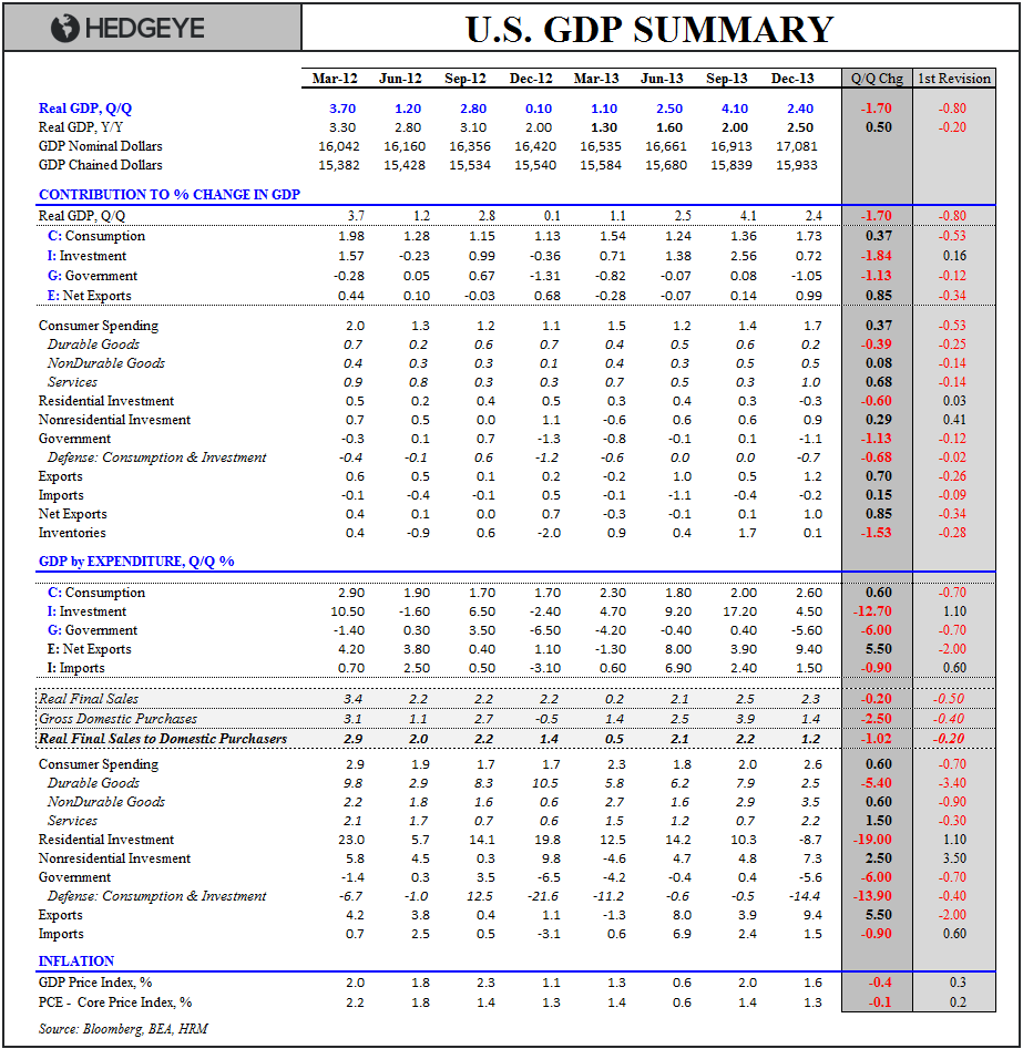 #GROWTHSLOWING:  4Q13 GDP - GDP