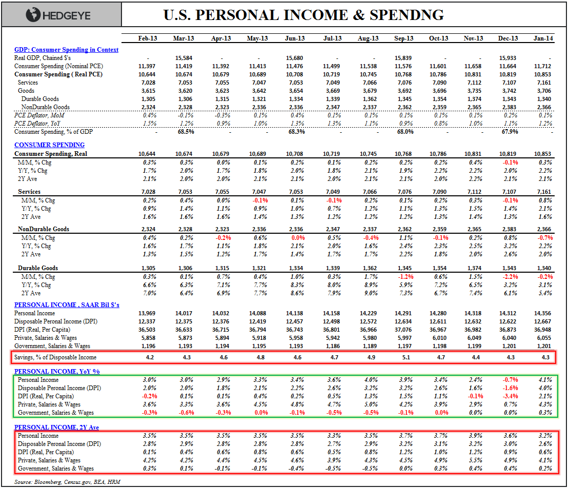 HIGH END IN RETREAT?  January Personal Income & Spending - Income spending Table jan
