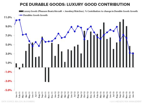 HIGH END IN RETREAT?  January Personal Income & Spending - PCE   Durable Goods Luxury Contribution