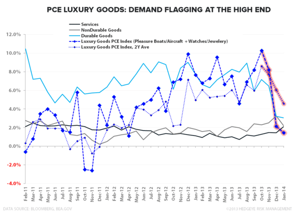 HIGH END IN RETREAT?  January Personal Income & Spending - PCE   Luxury Goods