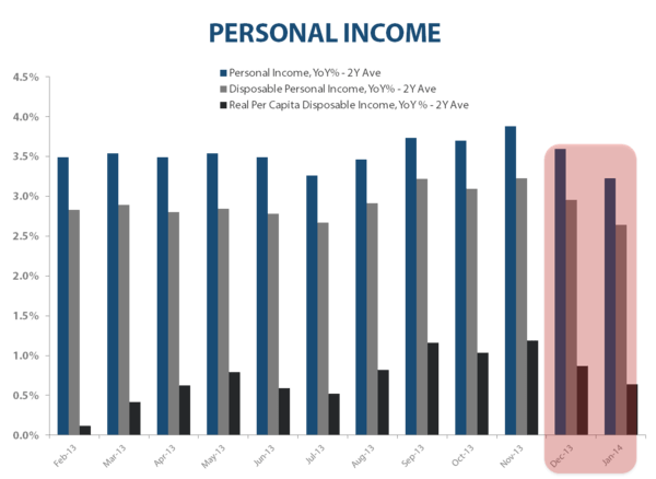 HIGH END IN RETREAT?  January Personal Income & Spending - Personal Income