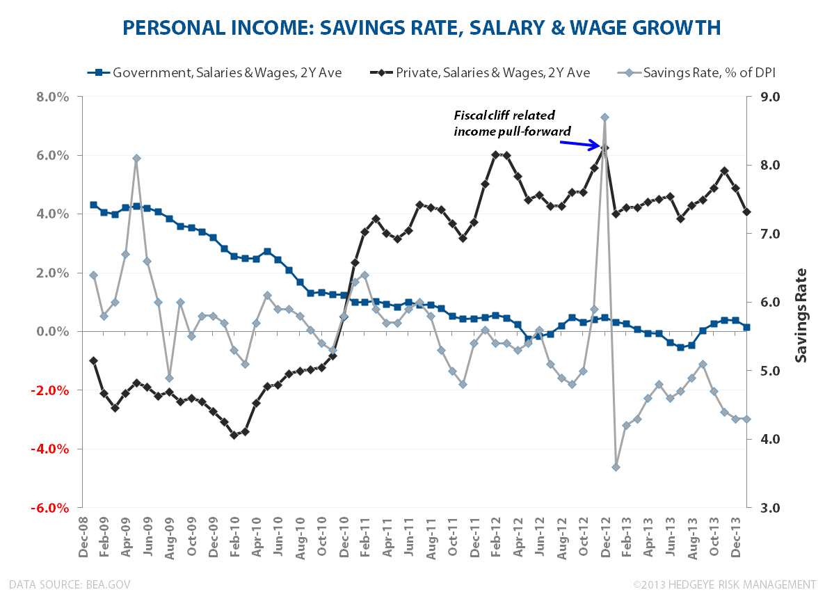HIGH END IN RETREAT?  January Personal Income & Spending - Salary   Wage  2Y jan