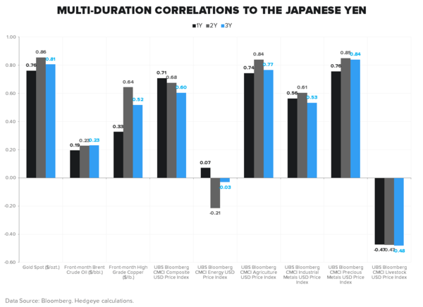 KURODA VS. YELLEN: WHO BLINKS FIRST? - Correlations