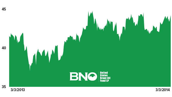 Stock Report: United States Brent Oil Fund (BNO) - HE II BNO chart 3 3 14