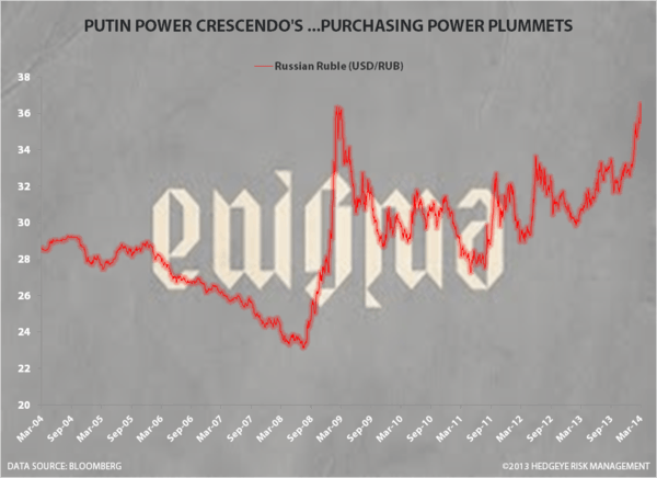 CHART OF THE DAY: Riddle In An Enigma - RUB