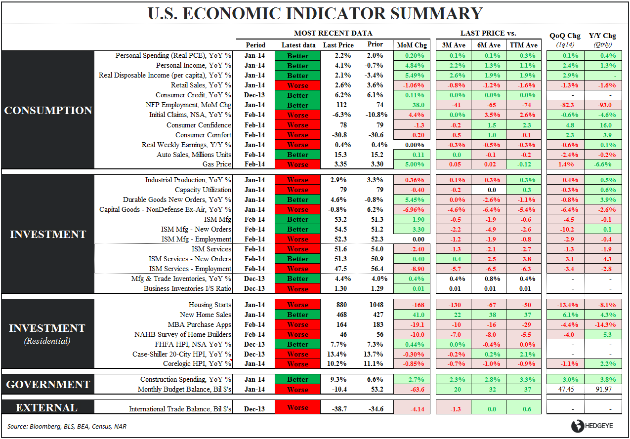 ISM SEES ITS SHADOW: 6 More Weeks (Months) of Slowdown? - Eco Table 030514