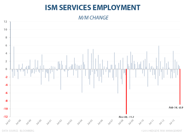 ISM SEES ITS SHADOW: 6 More Weeks (Months) of Slowdown? - ISM Services Employment MoM Chg2