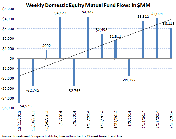 ICI Fund Flow Survey - Just an Average Week for Equities but Bond Trends Starting to Pick Up - ICI chart 2 png