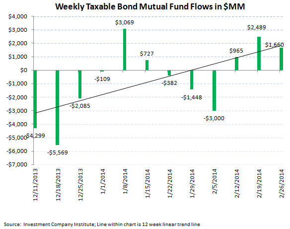 ICI Fund Flow Survey - Just an Average Week for Equities but Bond Trends Starting to Pick Up - ICI chart 4 png